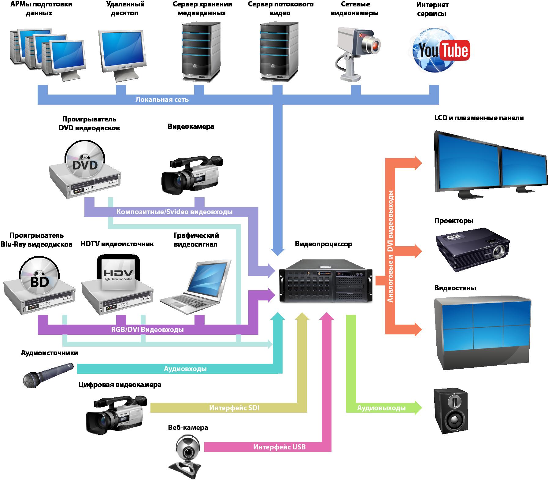 Подключение видеопроцессора к источникам сигналов и средствам отображения