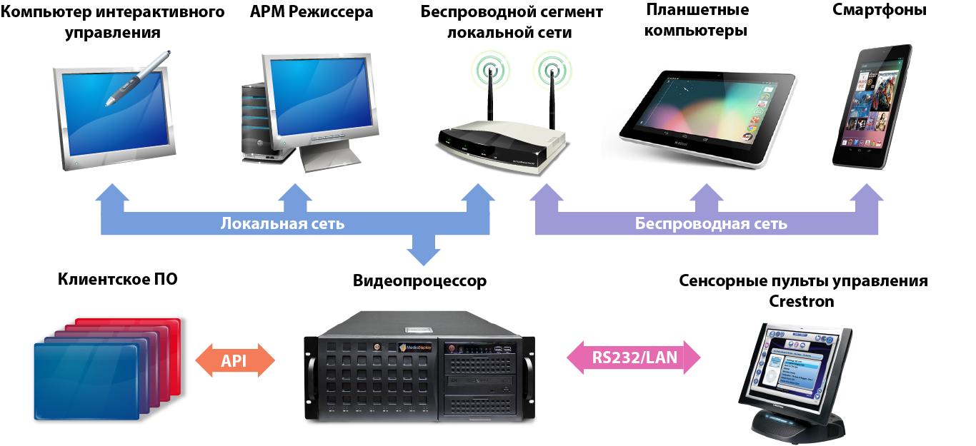 Управление работой видеопроцессора